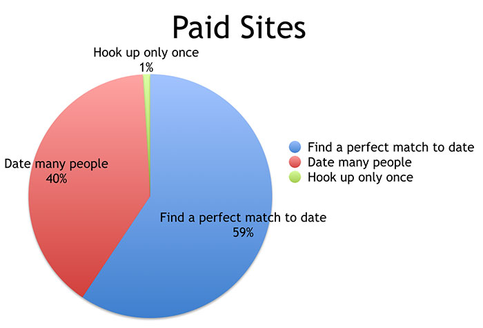 Paid vs free dating sites