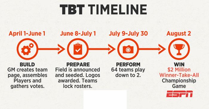 The Basketball Tournament Timeline