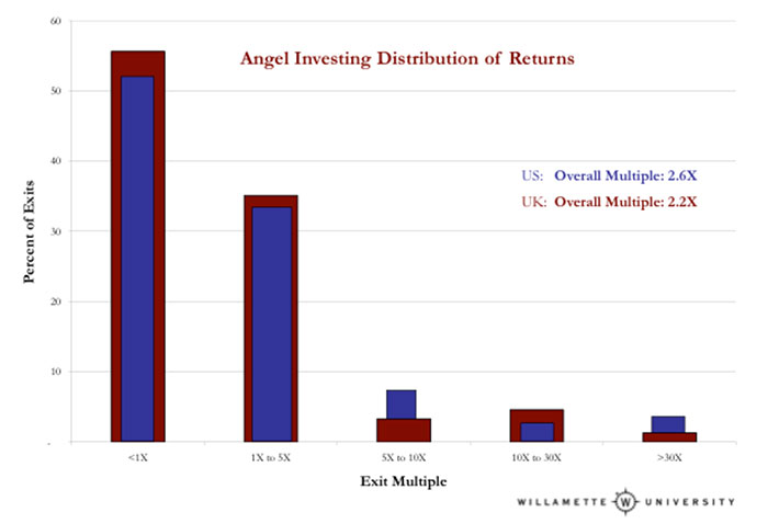 Angel-investing-distribution-of-returns