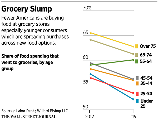 grocery-store-analysis-in-charlotte