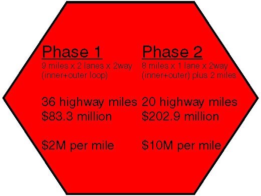 I77 toll lane phases