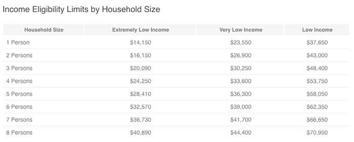 Hud Voucher Income Limits