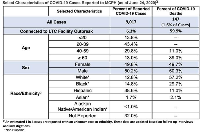 Meck County Covid demographics