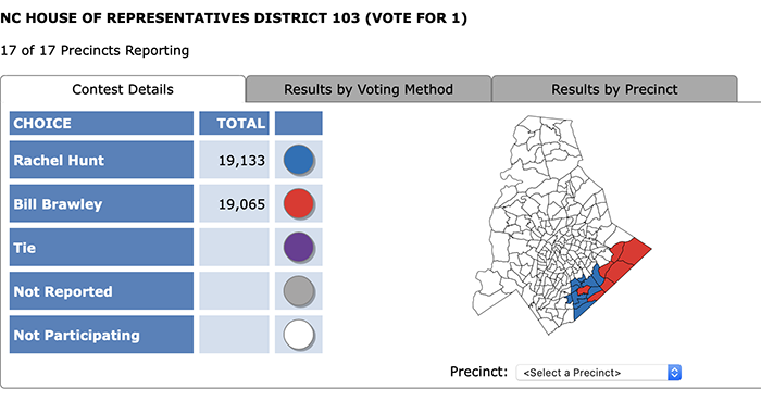 Rachel Hunt Bill Brawley results 2018